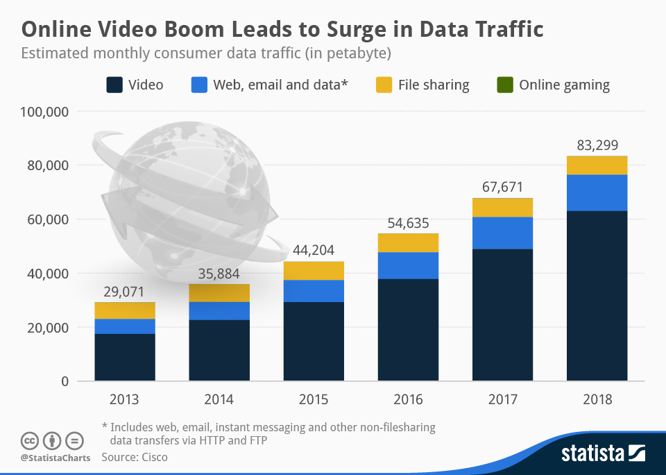 The online boom in video and live streaming is driving traffic levels to new heights