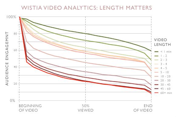 Marketing live streams length matters